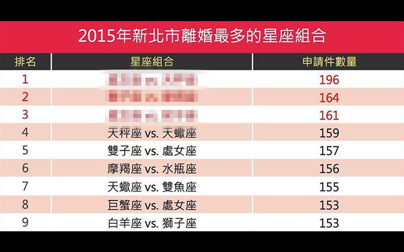 民政局公布新北市2015「最容易離婚的星座組合」,前三名居然是這個組合?!  -