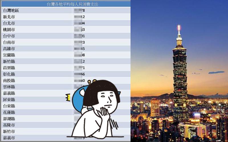 台灣各縣市平均月花費一覽表出爐,台北人平均月花近三萬!一個月花的比賺的還多:可悲只有薪水沒漲...